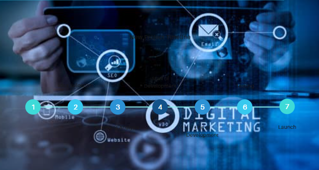 internet marketing is the process of promoting a business
